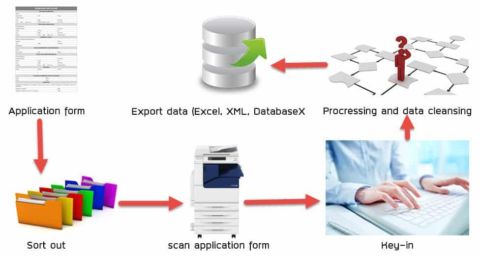 รูป data entry - ประกอบเนื้อหา รับคีย์ข้อมูลใบสมัคร
