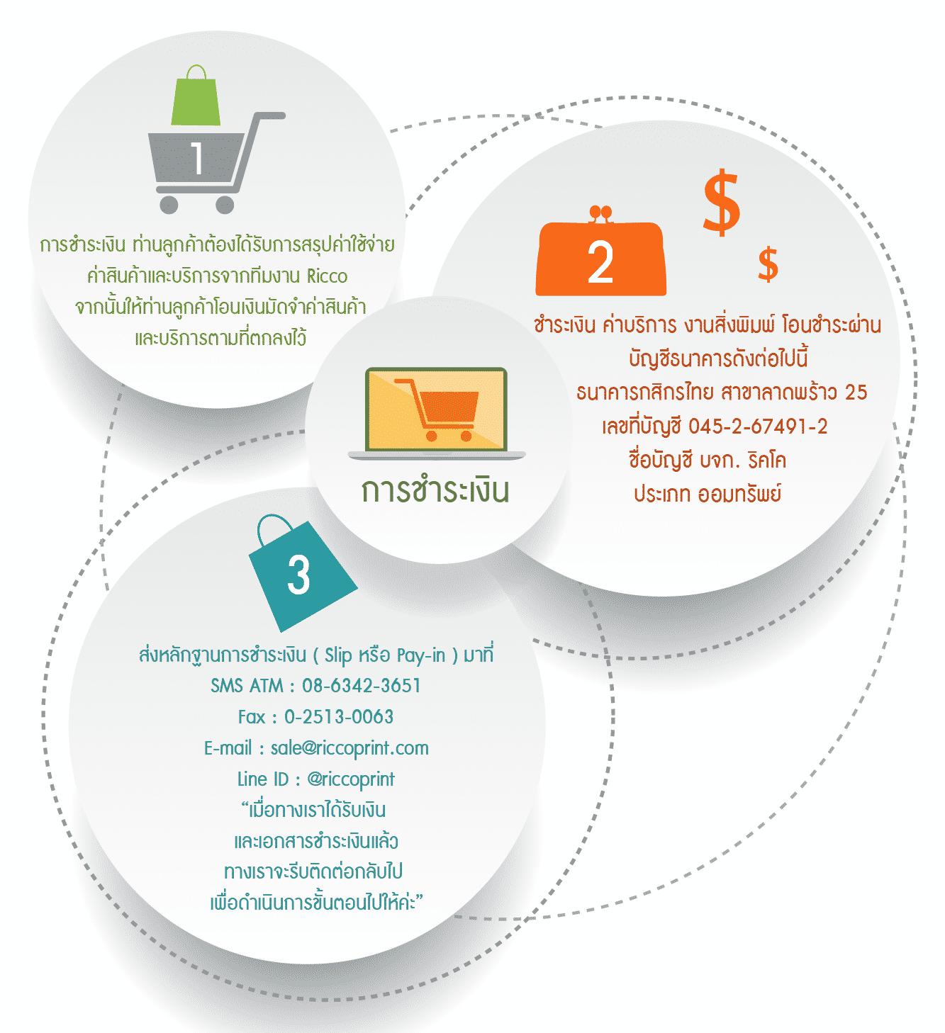 รูป Cash.3 01 - ประกอบเนื้อหา วิธีการชำระเงินมัดจำ และชำระค่าบริการงานพิมพ์